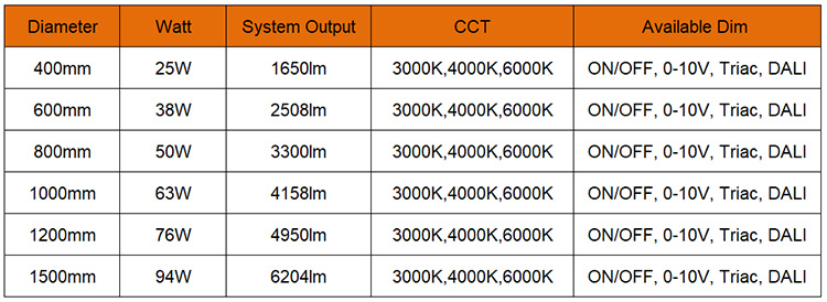 Circular LED Pendant Light datasheet