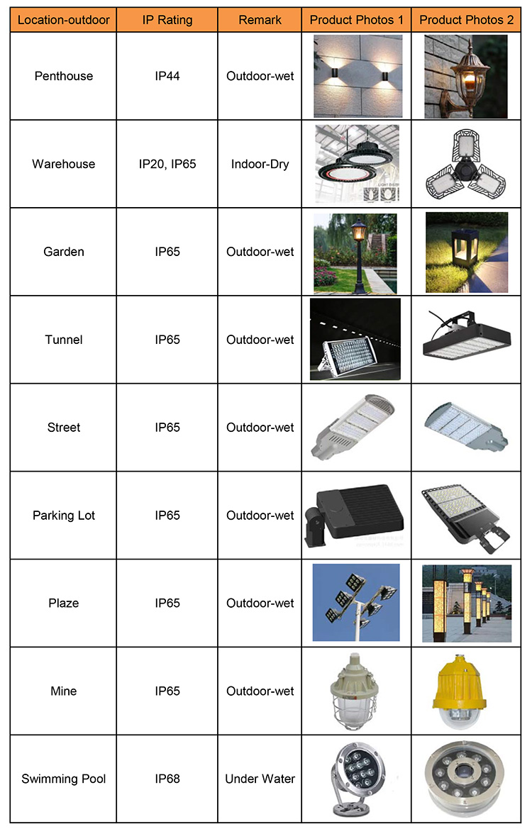 what is ip rating for lights 12