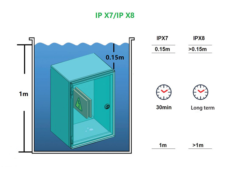 what is IP65 rating for lights