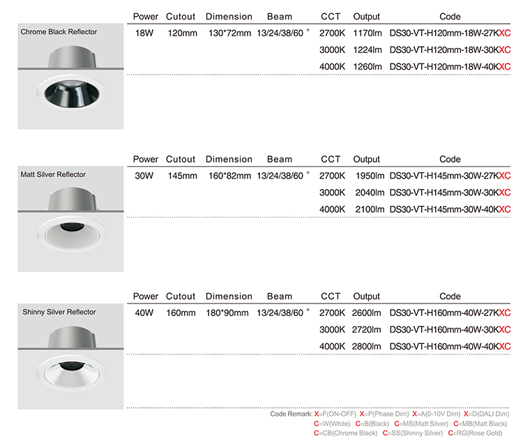 LED Downlight Manufacturers