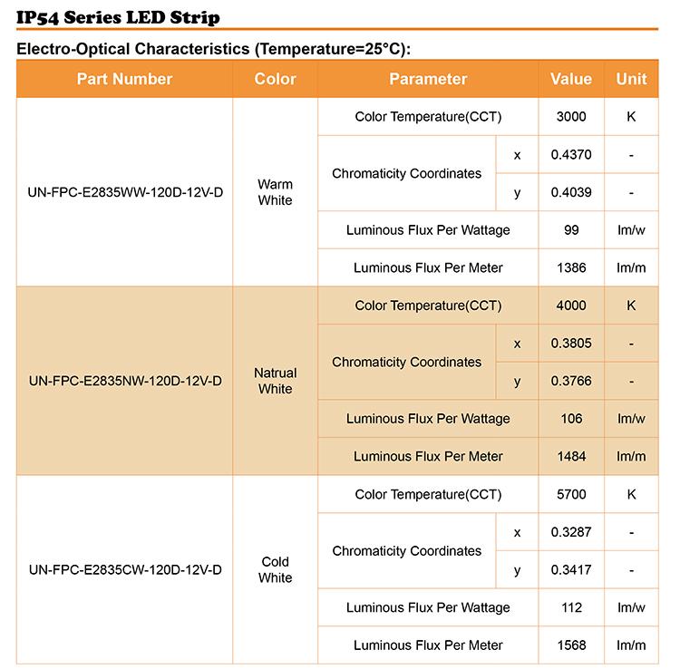 ip54 12v flexible led strip lights output