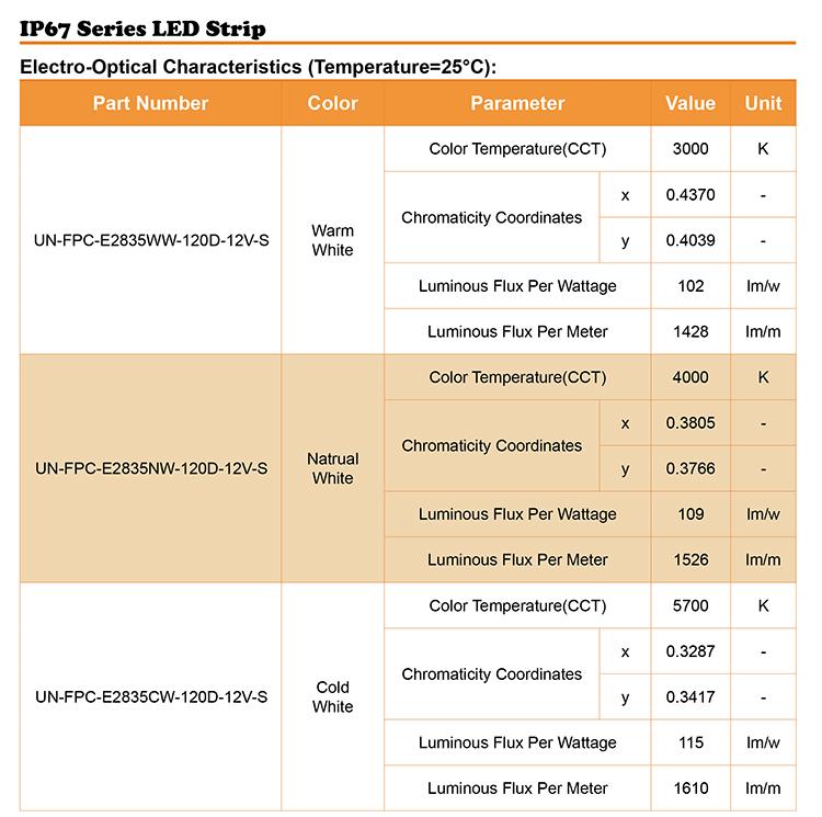 ip67 12 volt waterproof led strip lights output
